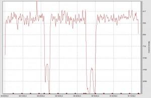 Suunto GPS POD - Analyse de la vitesse