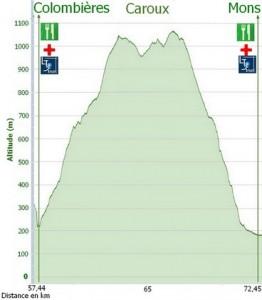 profil colombieres mons 6666 reduit