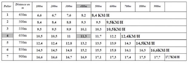 palier-test-mercier-3-3-2