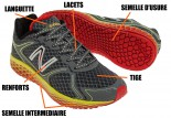 anatomie d'une chaussure de running