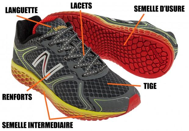 chaussure de running : anantomie