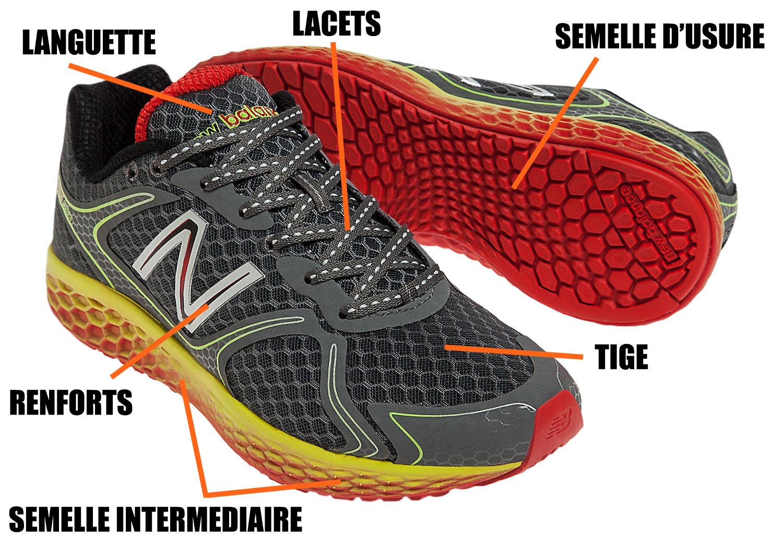 8823c6bedf0b6 chaussure de running   anatomie et mots à connaître