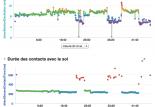 Oscillation verticale sur Garmin Fénix : pourquoi ?