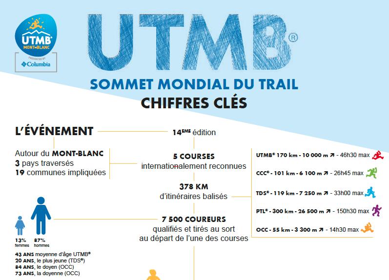 Les chiffres clés de la 14ème édition de l'UTMB®