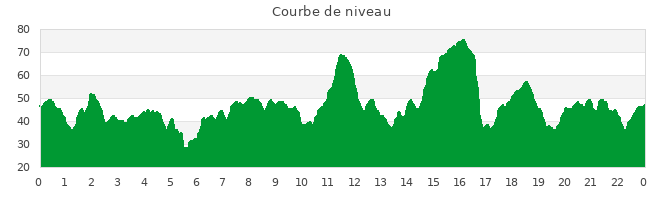 Denivelé du parcours long run 5 avril